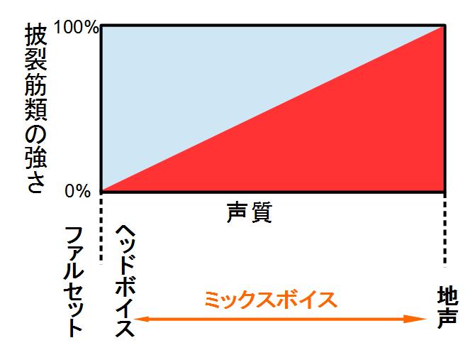 披裂筋類の強さと声質の変化のグラフ