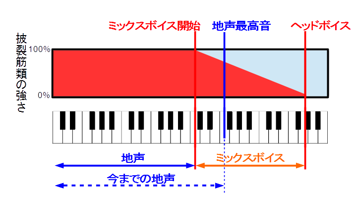 披裂筋類の強さと声質の変化を音階と比較した図