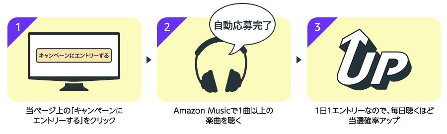 キャンペーンエントリー/Amazon Musicで1曲以上の楽曲を聴く/1日1エントリーなので、毎日聞くほど当選確率アップ